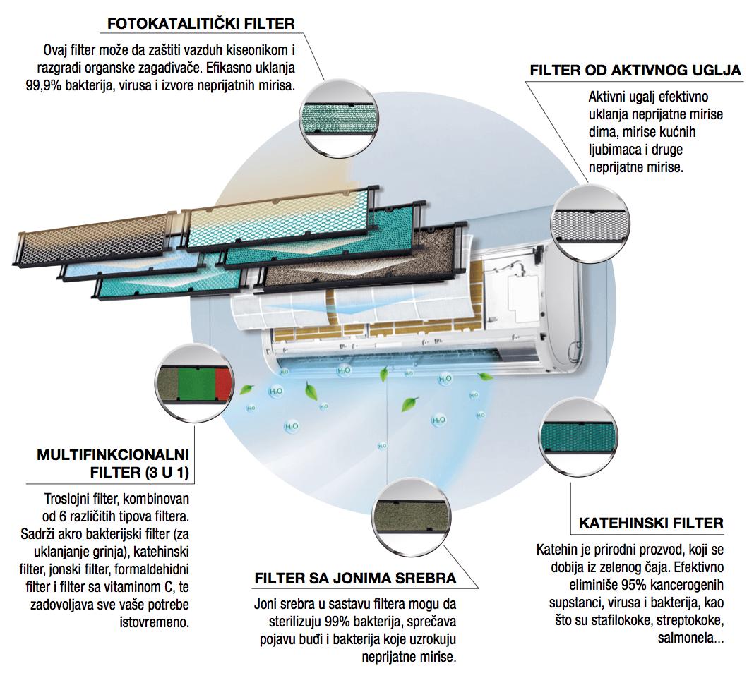 Sistem za preciscavanje vazduha